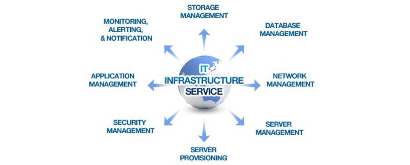 Fcoos Technologies Pvt Ltd - IT And Networking Solutions in Koramangala, Bangalore