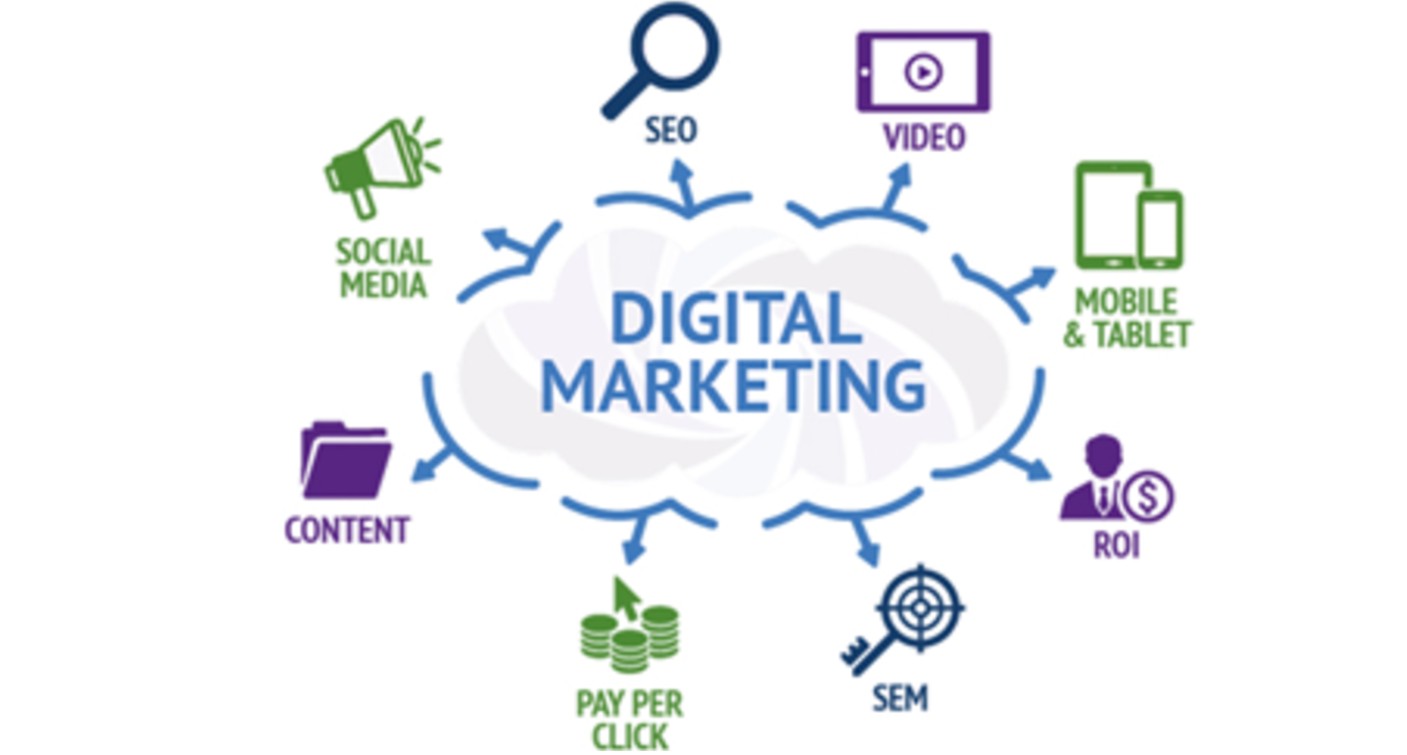 We are living in the digital era and 90 percent of people spend their time on the internet. Digital marketing has amplified the businesses and brand traffic, qualified leads, sales, ROI as well as a strong online identity. In digital marketing, digital technologies are utilized in the marketing of products and services. We offer the Affordable Digital Marketing Services. Our highly skilled and trained digital marketing specialists use the dynamic approach, latest, and demonstrated skills to provide your excellent results. TECH GURU IT SOLUTIONS. is the Digital Marketing Company in Noida.